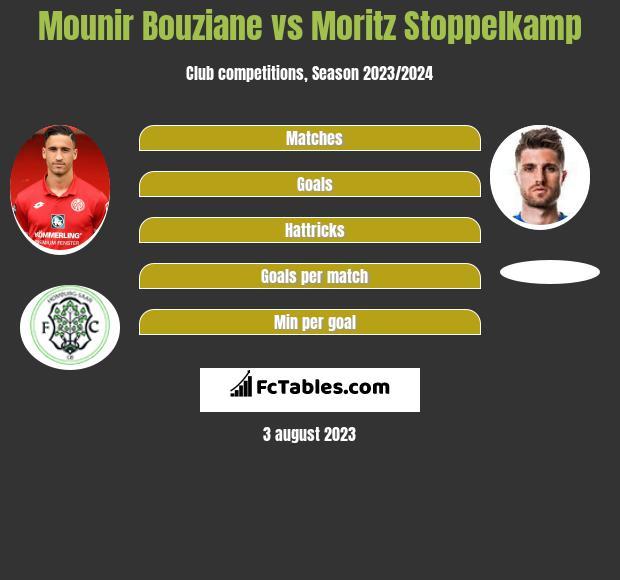 Mounir Bouziane vs Moritz Stoppelkamp h2h player stats