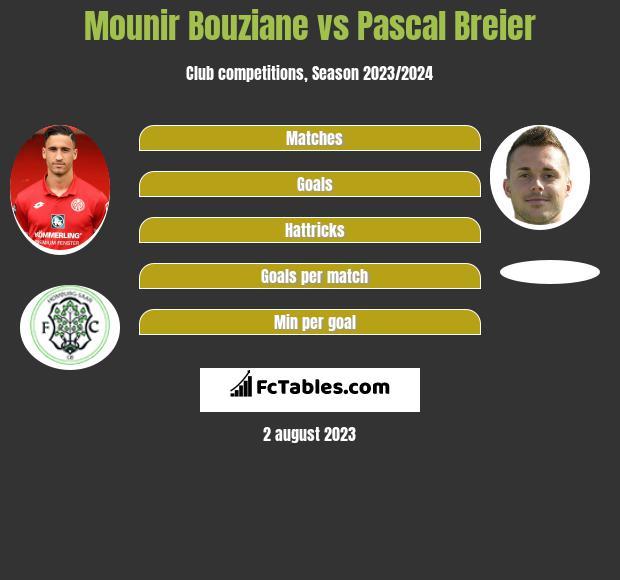 Mounir Bouziane vs Pascal Breier h2h player stats