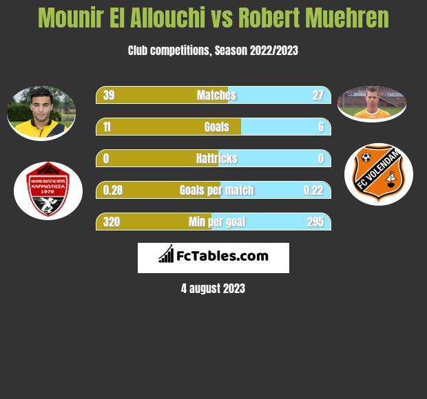 Mounir El Allouchi vs Robert Muehren infographic