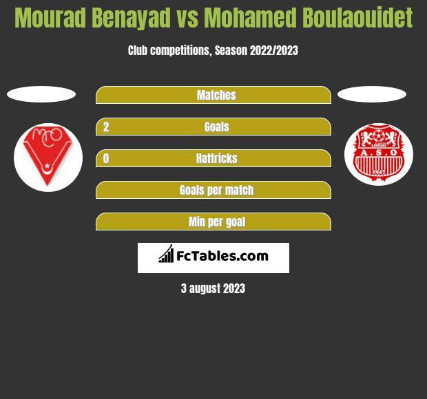 Mourad Benayad vs Mohamed Boulaouidet h2h player stats