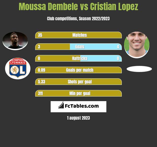 Moussa Dembele vs Cristian Lopez infographic