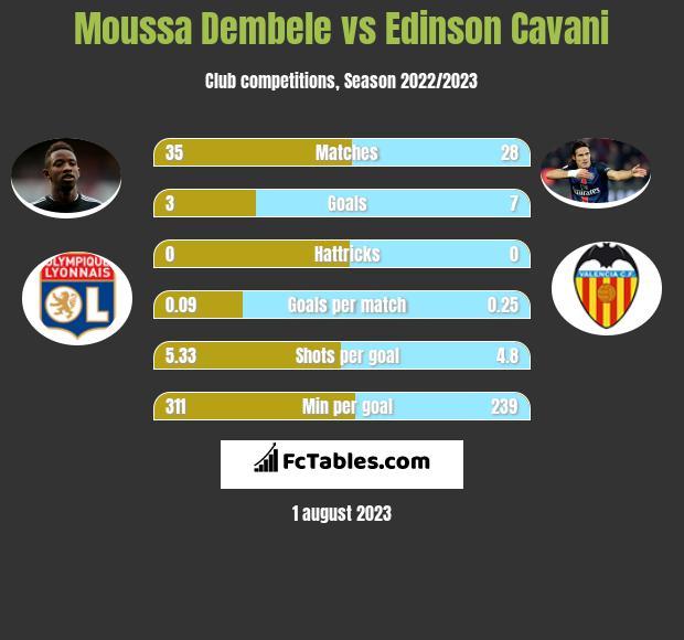 Moussa Dembele vs Edinson Cavani infographic