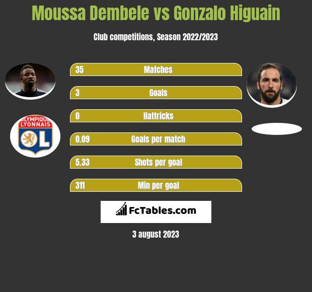 Moussa Dembele vs Gonzalo Higuain infographic
