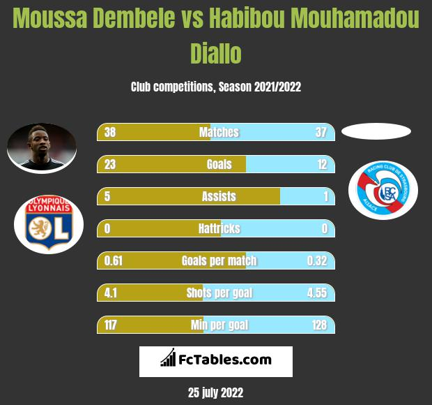 Moussa Dembele vs Habibou Mouhamadou Diallo h2h player stats