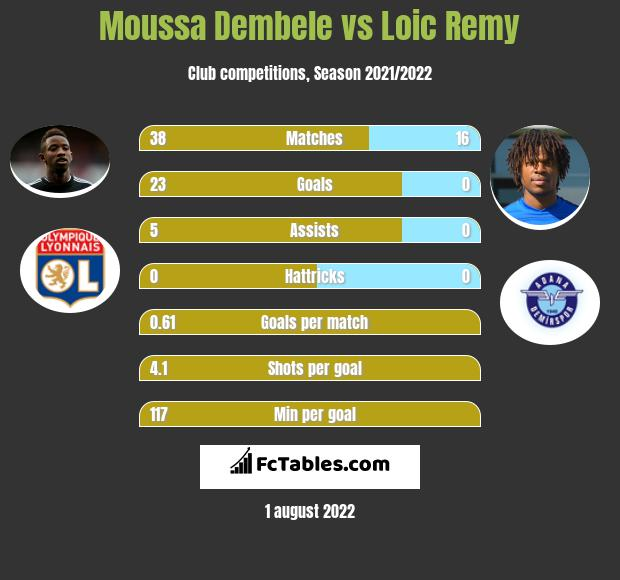 Moussa Dembele vs Loic Remy h2h player stats