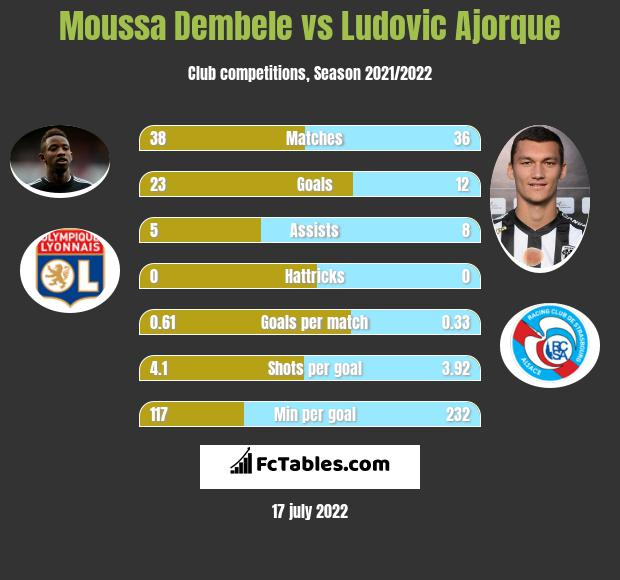 Moussa Dembele vs Ludovic Ajorque h2h player stats