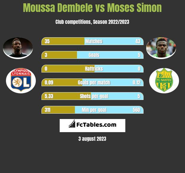 Moussa Dembele vs Moses Simon h2h player stats