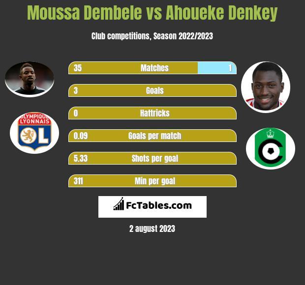Moussa Dembele vs Ahoueke Denkey infographic