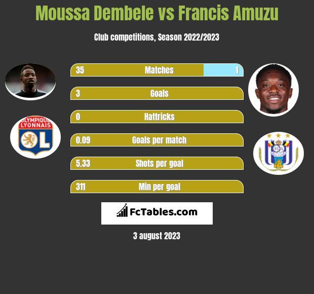 Moussa Dembele vs Francis Amuzu h2h player stats