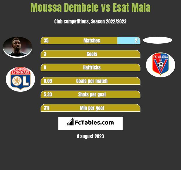 Moussa Dembele vs Esat Mala h2h player stats