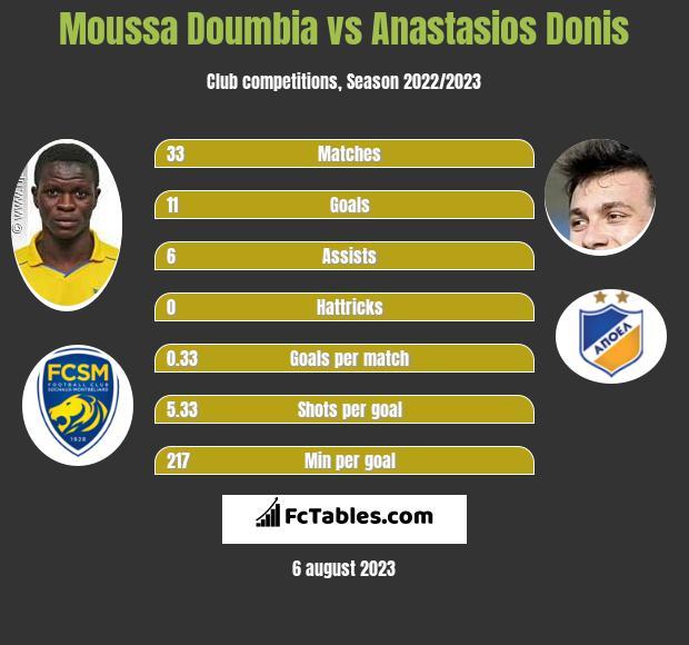 Moussa Doumbia vs Anastasios Donis infographic