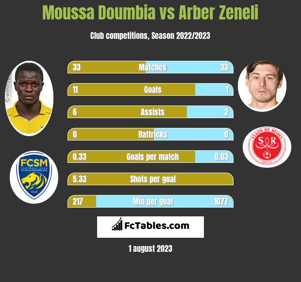 Moussa Doumbia vs Arber Zeneli infographic
