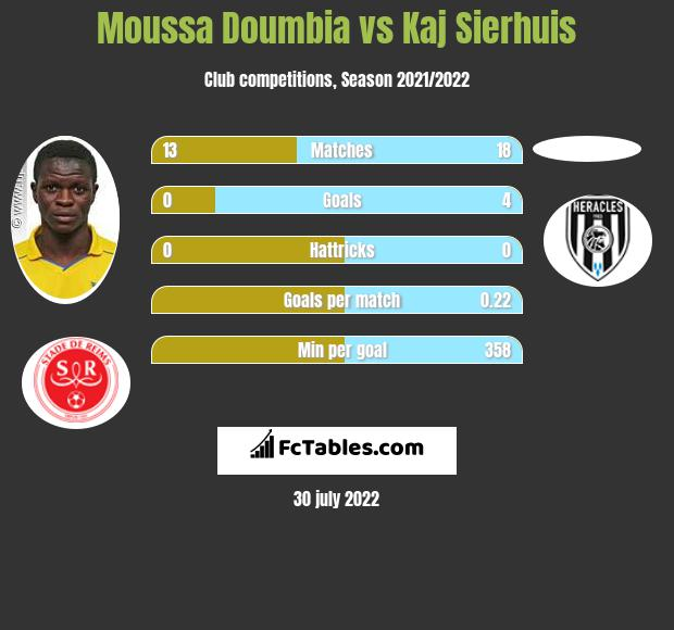 Moussa Doumbia infographic statistics for Reims