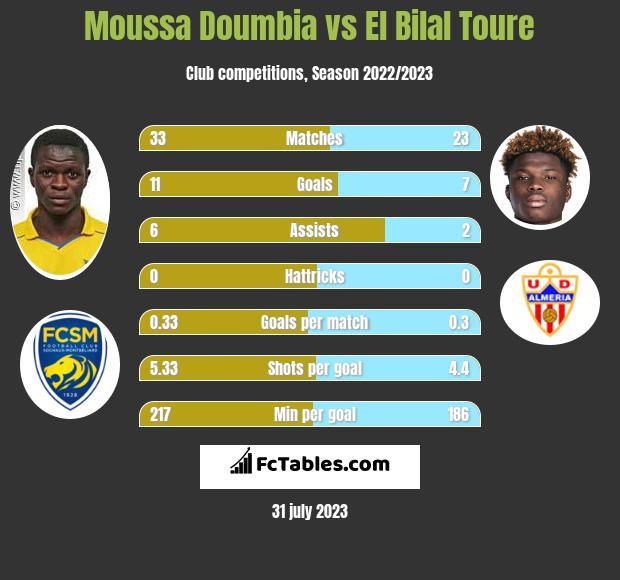Moussa Doumbia vs El Bilal Toure infographic