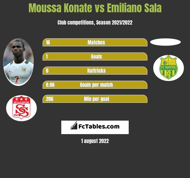 Moussa Konate vs Emiliano Sala h2h player stats