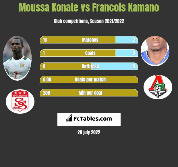 Moussa Konate vs Francois Kamano h2h player stats
