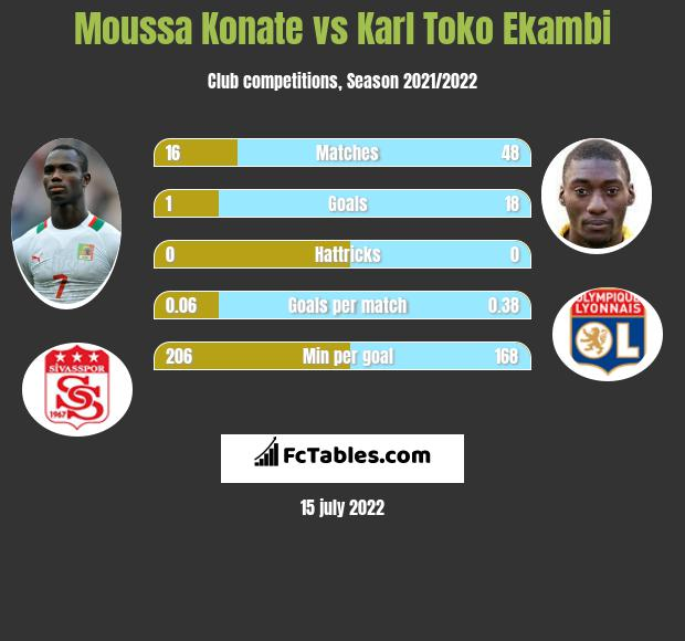 Moussa Konate vs Karl Toko Ekambi h2h player stats