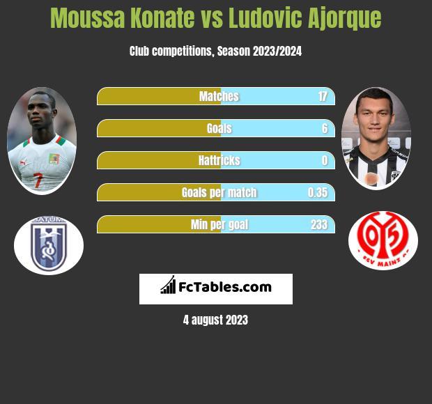 Moussa Konate vs Ludovic Ajorque infographic