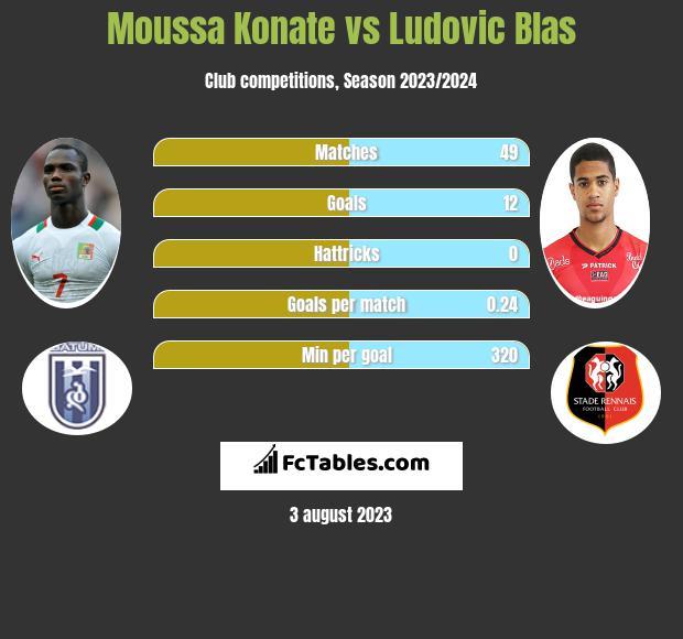 Moussa Konate vs Ludovic Blas infographic