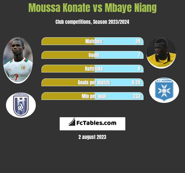Moussa Konate vs Mbaye Niang infographic
