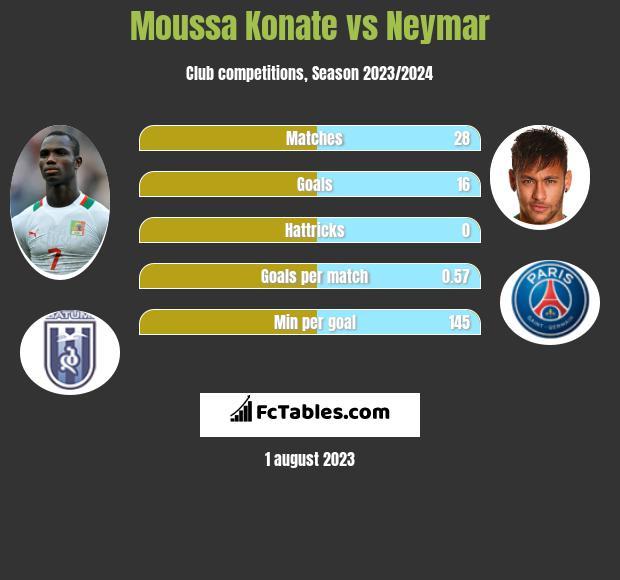 Moussa Konate vs Neymar h2h player stats