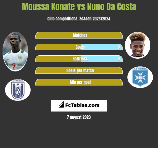 Moussa Konate vs Nuno Da Costa h2h player stats