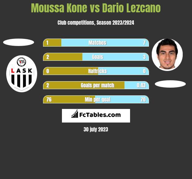 Moussa Kone vs Dario Lezcano h2h player stats
