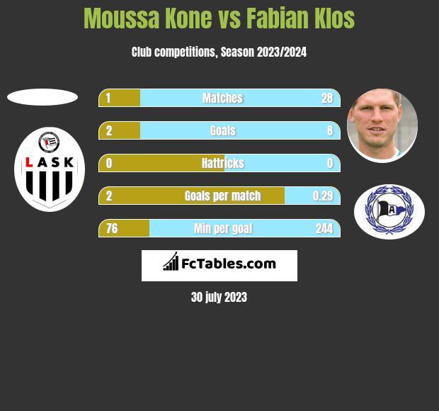 Moussa Kone vs Fabian Klos h2h player stats