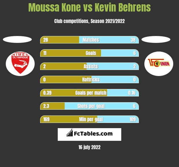 Moussa Kone vs Kevin Behrens h2h player stats