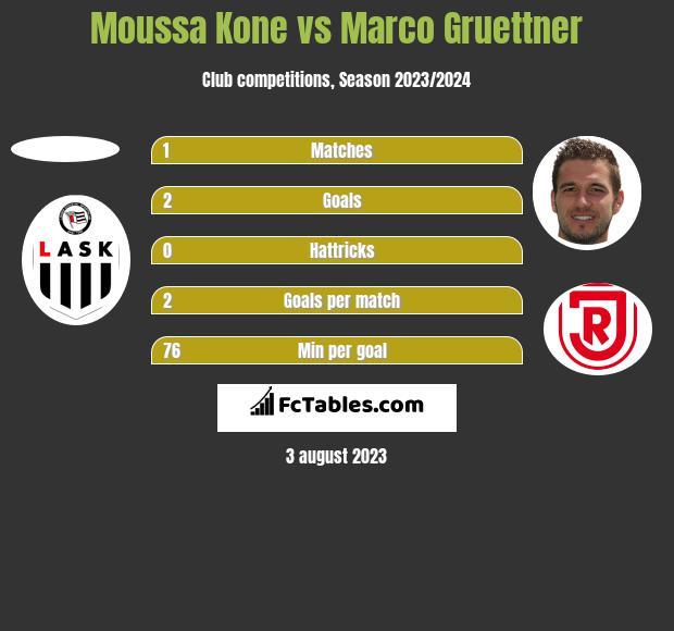 Moussa Kone vs Marco Gruettner h2h player stats