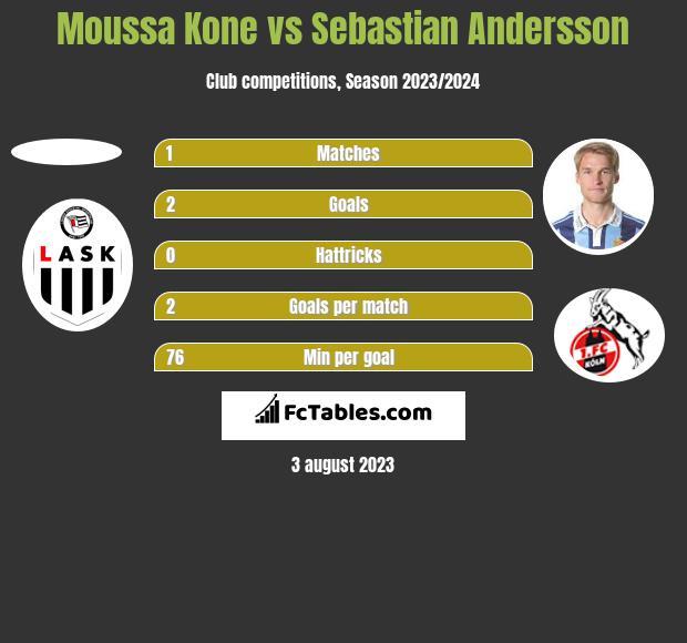 Moussa Kone vs Sebastian Andersson h2h player stats