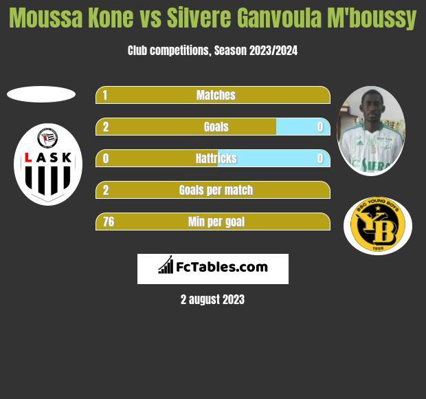 Moussa Kone vs Silvere Ganvoula M'boussy h2h player stats