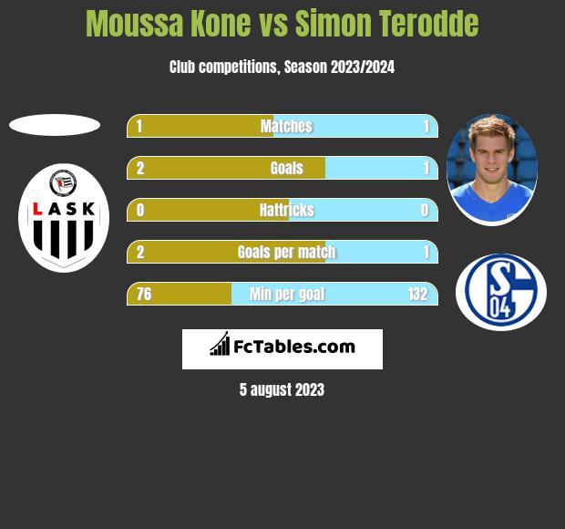 Moussa Kone vs Simon Terodde h2h player stats