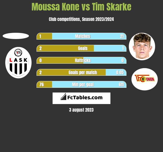 Moussa Kone vs Tim Skarke h2h player stats