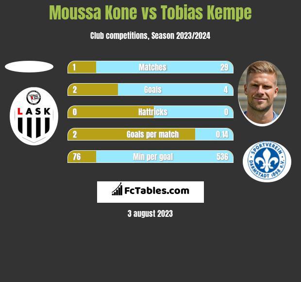 Moussa Kone vs Tobias Kempe h2h player stats
