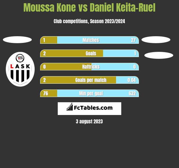 Moussa Kone vs Daniel Keita-Ruel h2h player stats