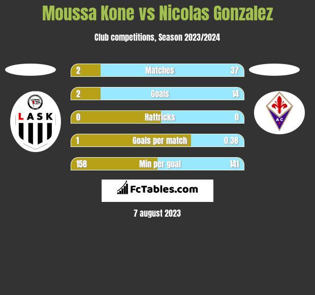 Moussa Kone vs Nicolas Gonzalez h2h player stats