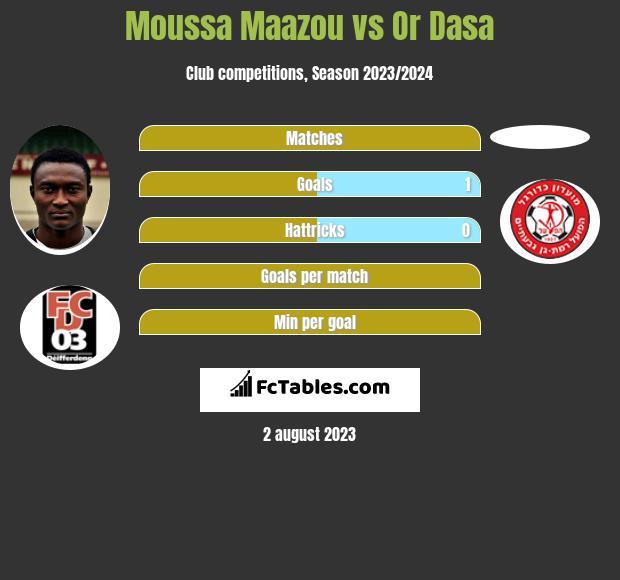 Moussa Maazou vs Or Dasa h2h player stats