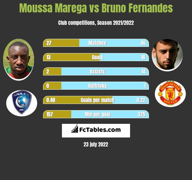 Moussa Marega vs Bruno Fernandes h2h player stats