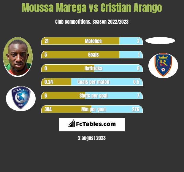 Moussa Marega vs Cristian Arango infographic