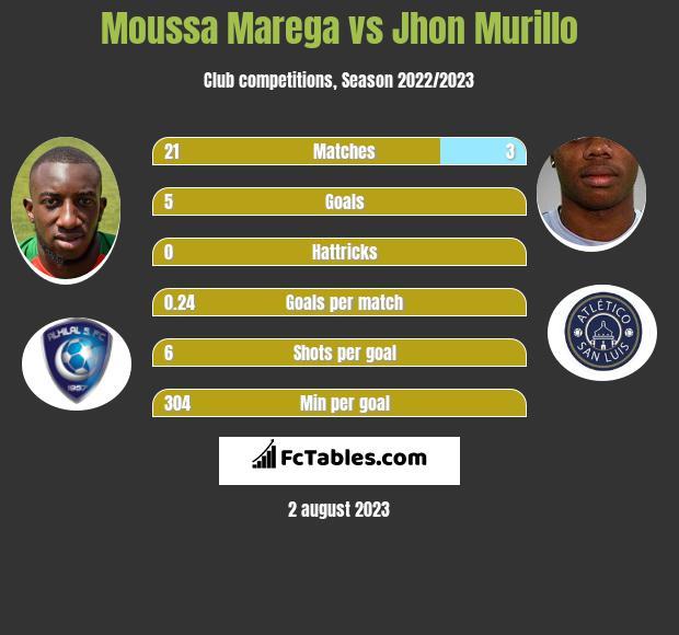 Moussa Marega vs Jhon Murillo infographic