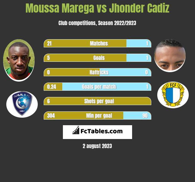 Moussa Marega vs Jhonder Cadiz h2h player stats