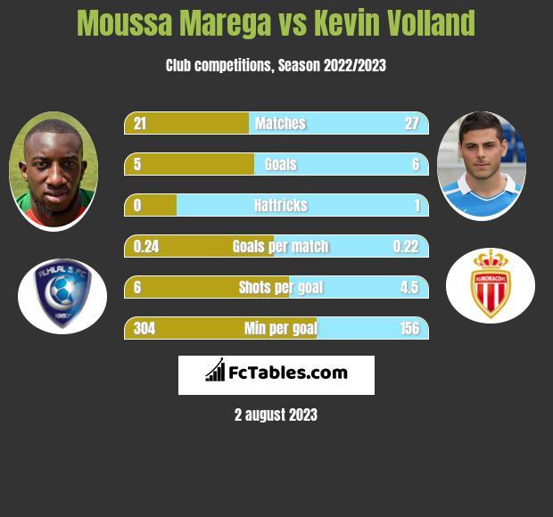 Moussa Marega vs Kevin Volland infographic