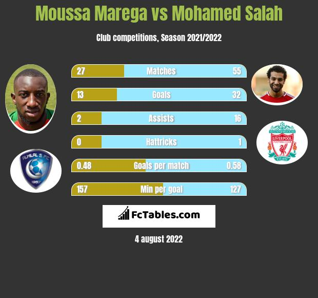 Moussa Marega vs Mohamed Salah h2h player stats