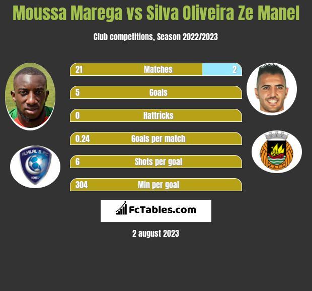 Moussa Marega vs Silva Oliveira Ze Manel infographic