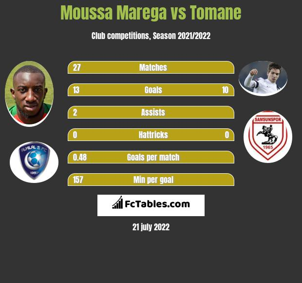 Moussa Marega vs Tomane infographic