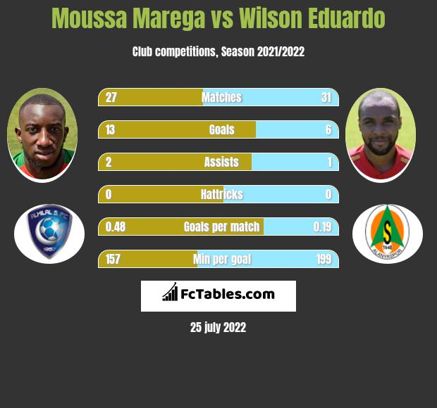Moussa Marega vs Wilson Eduardo h2h player stats