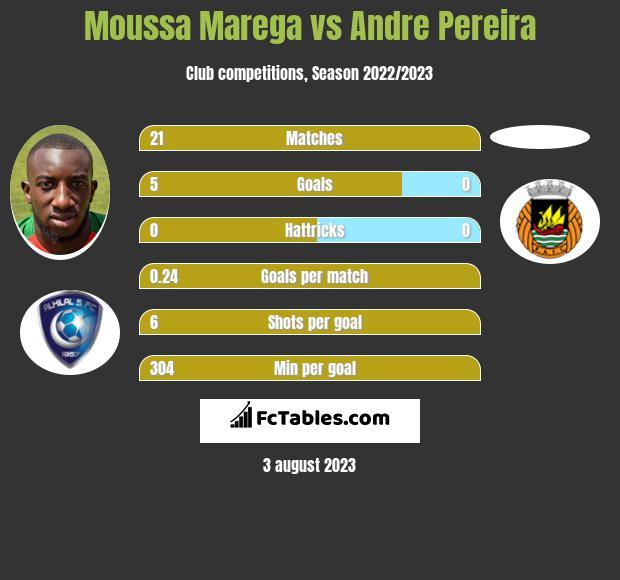 Moussa Marega vs Andre Pereira infographic