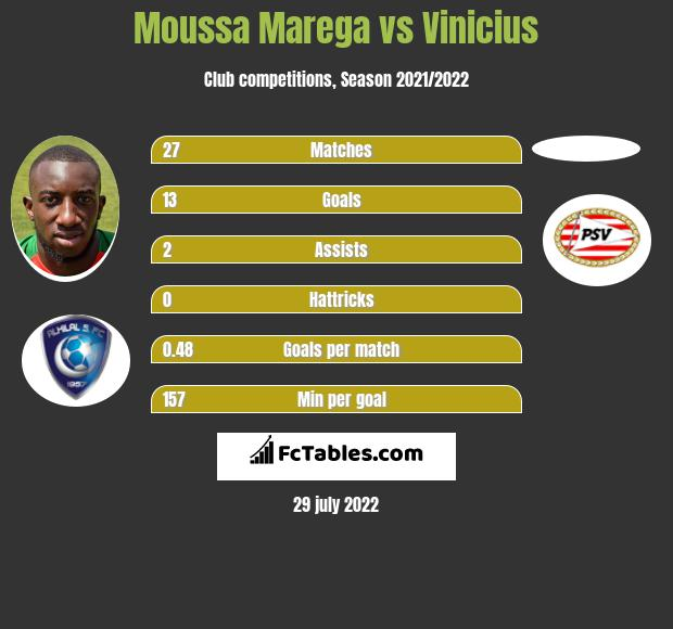 Moussa Marega vs Vinicius h2h player stats