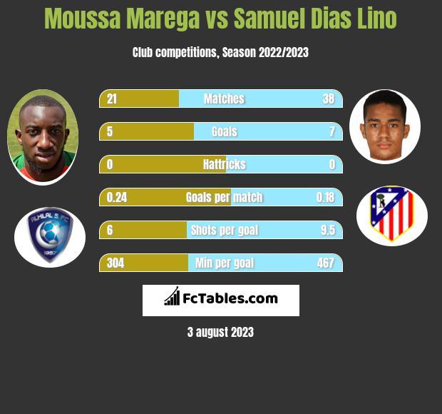 Moussa Marega vs Samuel Dias Lino infographic